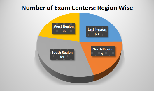 Number of JEE Main Exam Centers