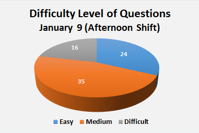 9 Jan Afternoon Jee main paper Shift Analysis
