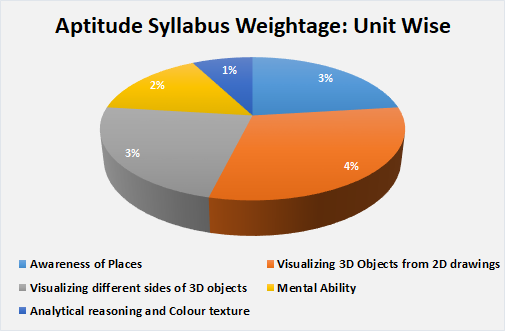 Aptitude Syllabus Weightage
