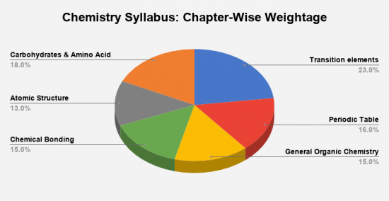 Topic-wise Weightage of Chemistry in JEE Main