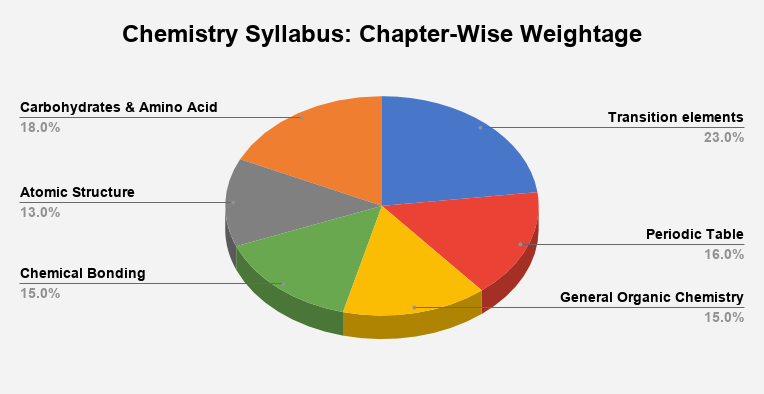 Chemistry Syllabus_Chapter Wise Weightage