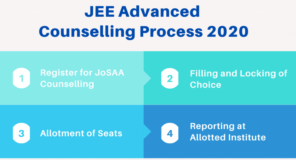 Steps for JEE Advanced Counselling 2020