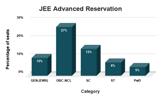 JEE Advanced Reservation Criteria