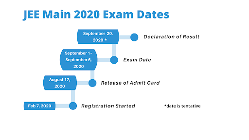 JEE Main 2020 Exam Dates