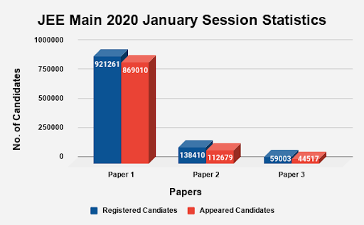 JEE Main 2020 January Session Statistics
