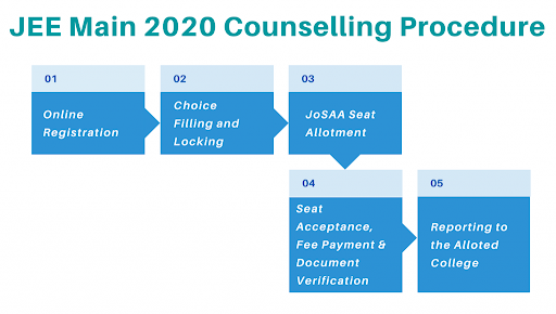 JEE Main 2020 counselling procedure