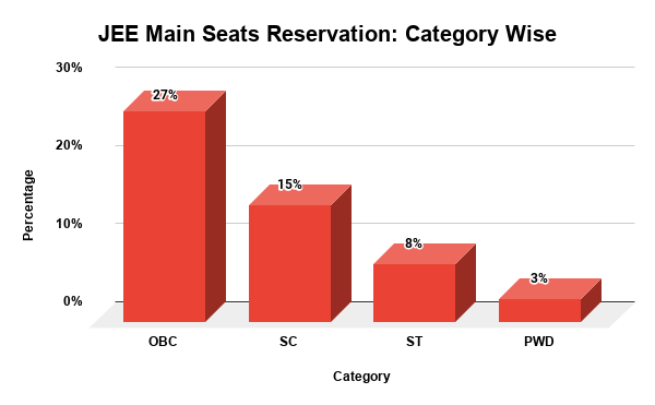 JEE Main Category Wise Reservation