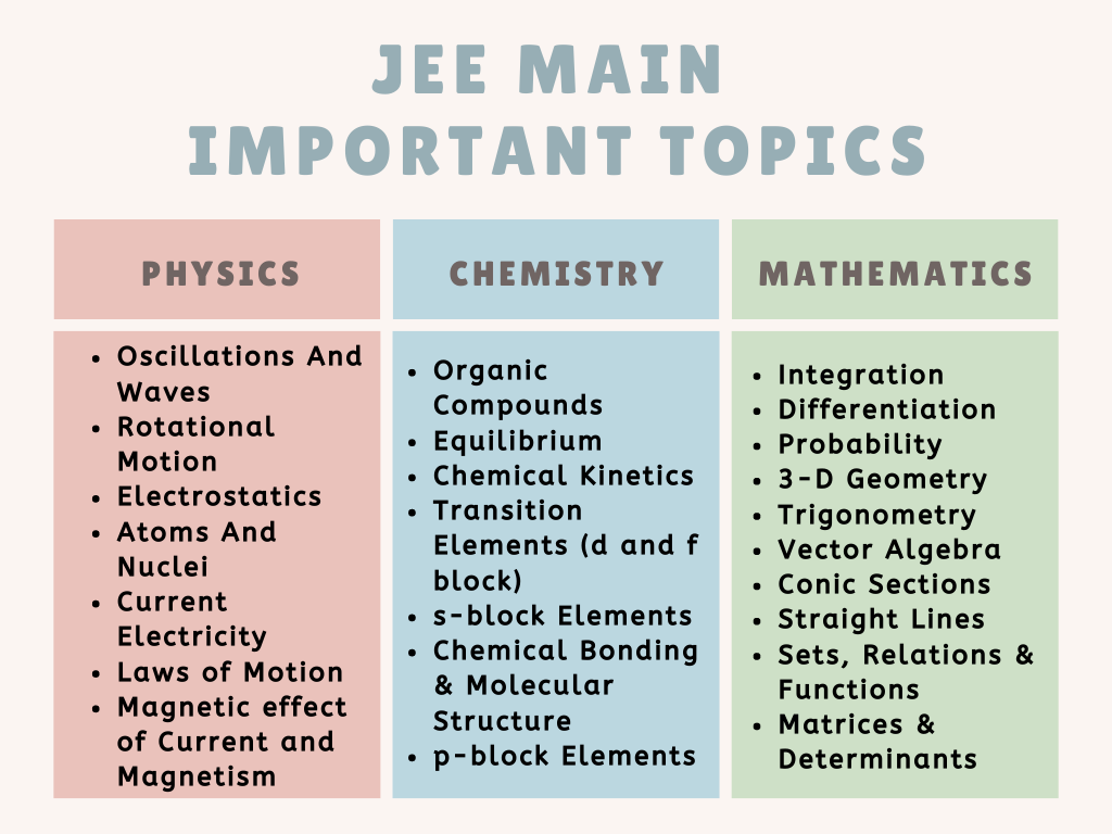 JEE Main Important Topics
