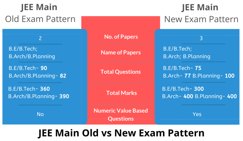 JEE Main Exam Pattern Comparison