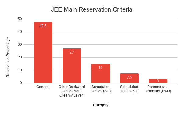 JEE Main Reservation Criteria