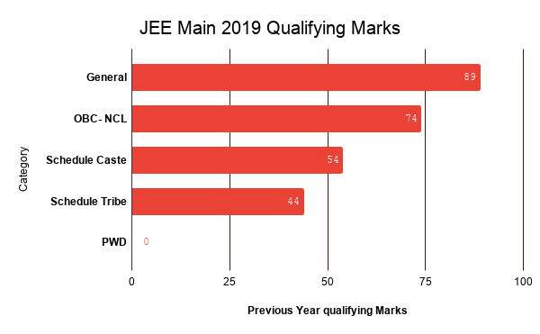 99+percentile+in+jee+mains+2020+means+how+many+marks