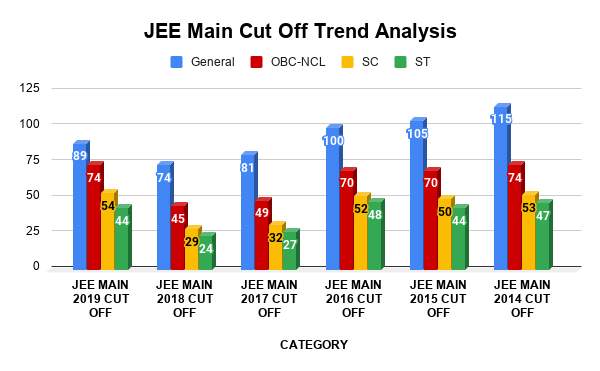 JEE Main Cut Off Trend Analysis