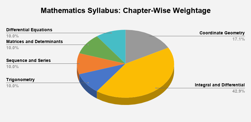 JEE Main Mathematics Syllabus 2021