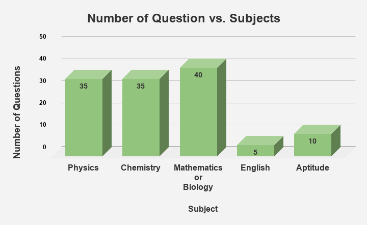 Number of Questions Subject Wise in SRMJEEE