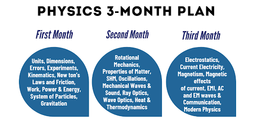 PHY. 3 MONTHS PLAN