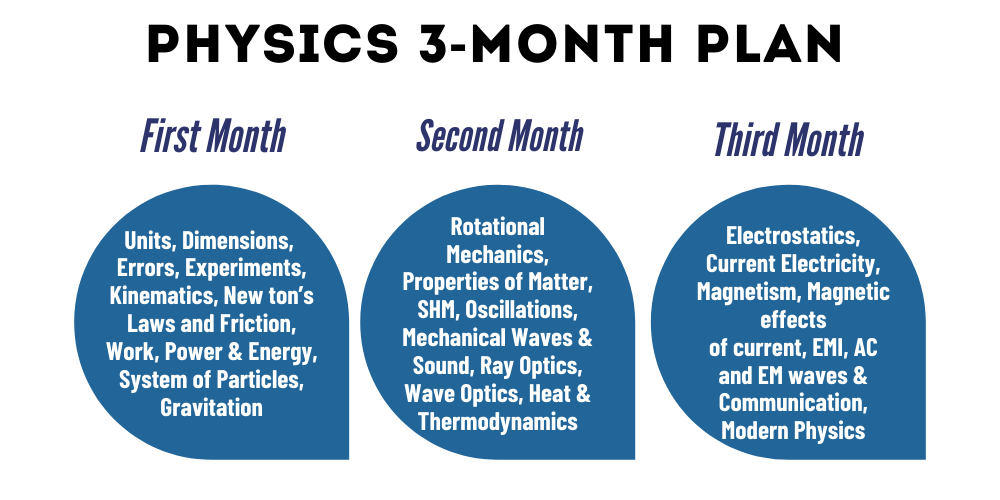 Physics Month Wise Plan