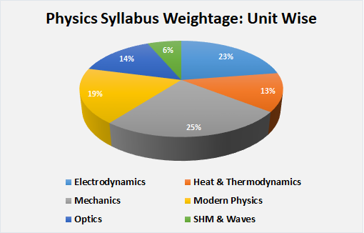 Physics Syllabus Weightage