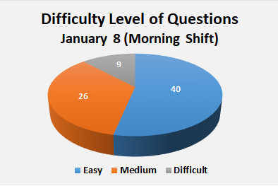 JEE Main Paper Analysis of January 8 Morning