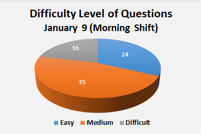 JEE Main Paper Analysis of January 9 Morning