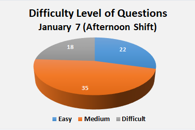 JEE Main Paper Analysis of January 7 Afternoon