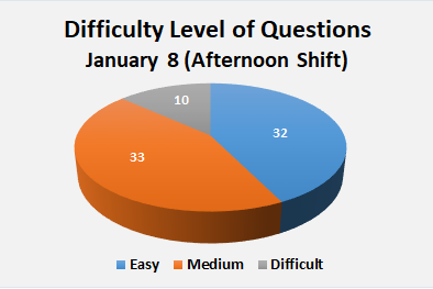 JEE Main Paper Analysis of January 8 Afternoon