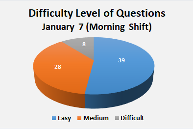 JEE Main Paper Analysis of January 7 Morning