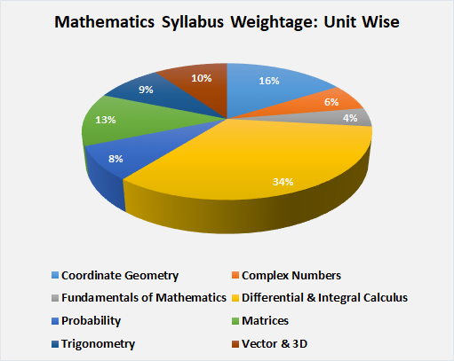 Maths Syllabus Weightage
