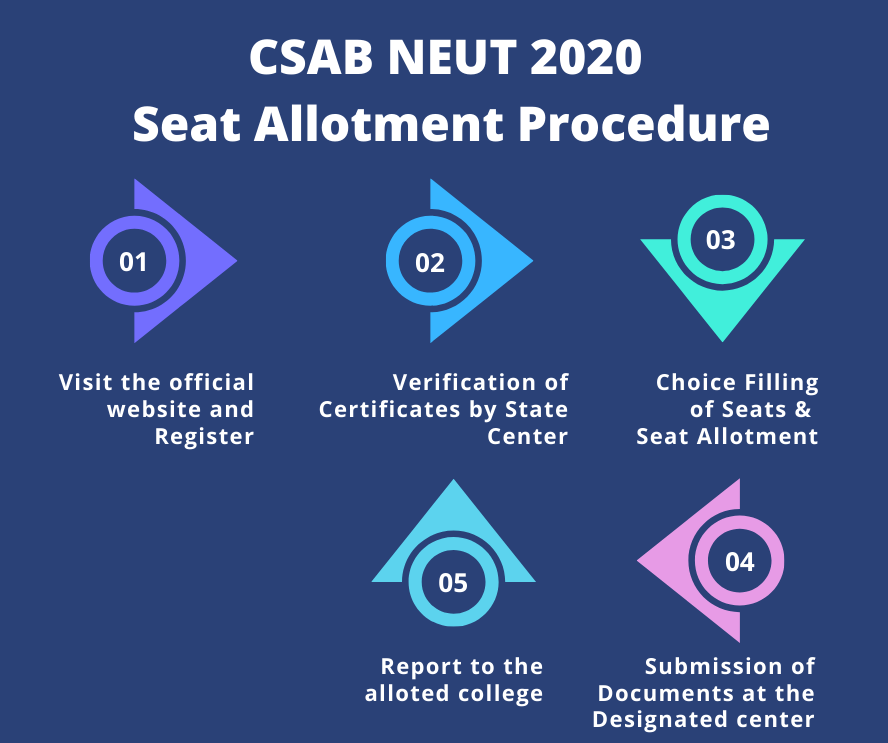 CSAB NEUT 2020 Seat Allotment Procedure