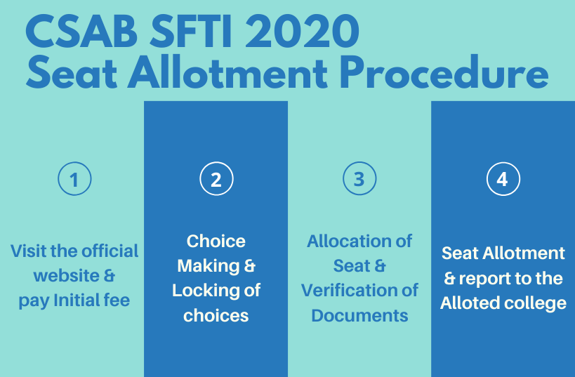 CSAB SFTI 2020 Seat Allotment Procedure