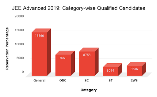 Category wise qualified candidates in JEE 2019