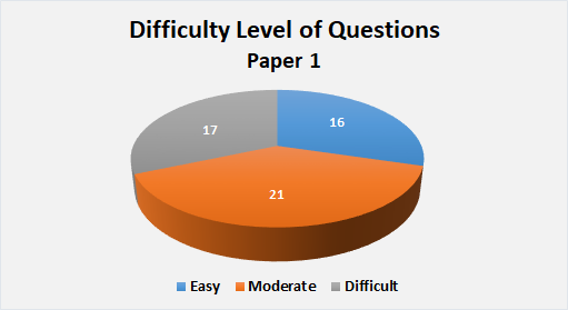 JEE Advanced Difficulty Level of Question Paper 1