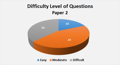 Difficulty Level of Question Paper 2  jee advanced
