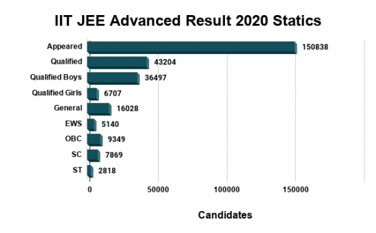 IIT JEE Advanced Result 2020 Statistics