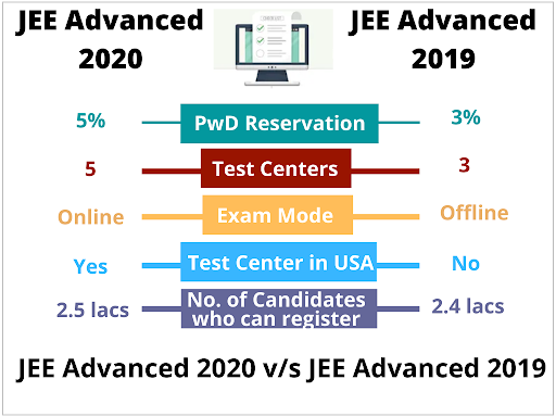 JEE Advance 2019 and 2020 comparison