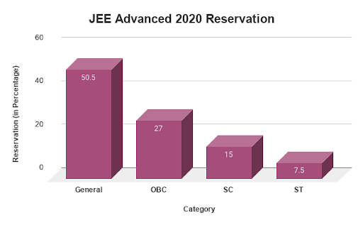 JEE Advance 2020 Reservation