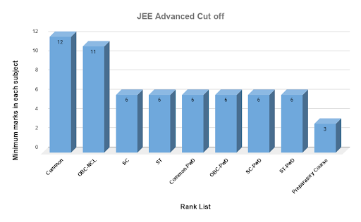 JEE Advance cutoff
