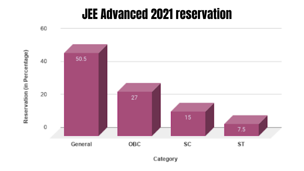 JEE Advanced 2021 reservation