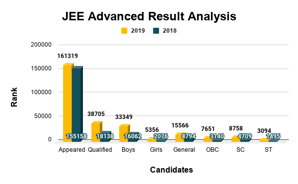 JEE Advanced Result Analysis