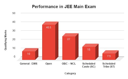 Performance in JEE Main exam