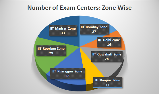 JEE Advanced Exam Centers: Zone Chart