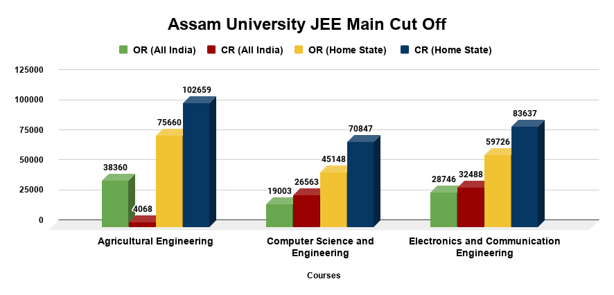 Assam University JEE Main CutOff