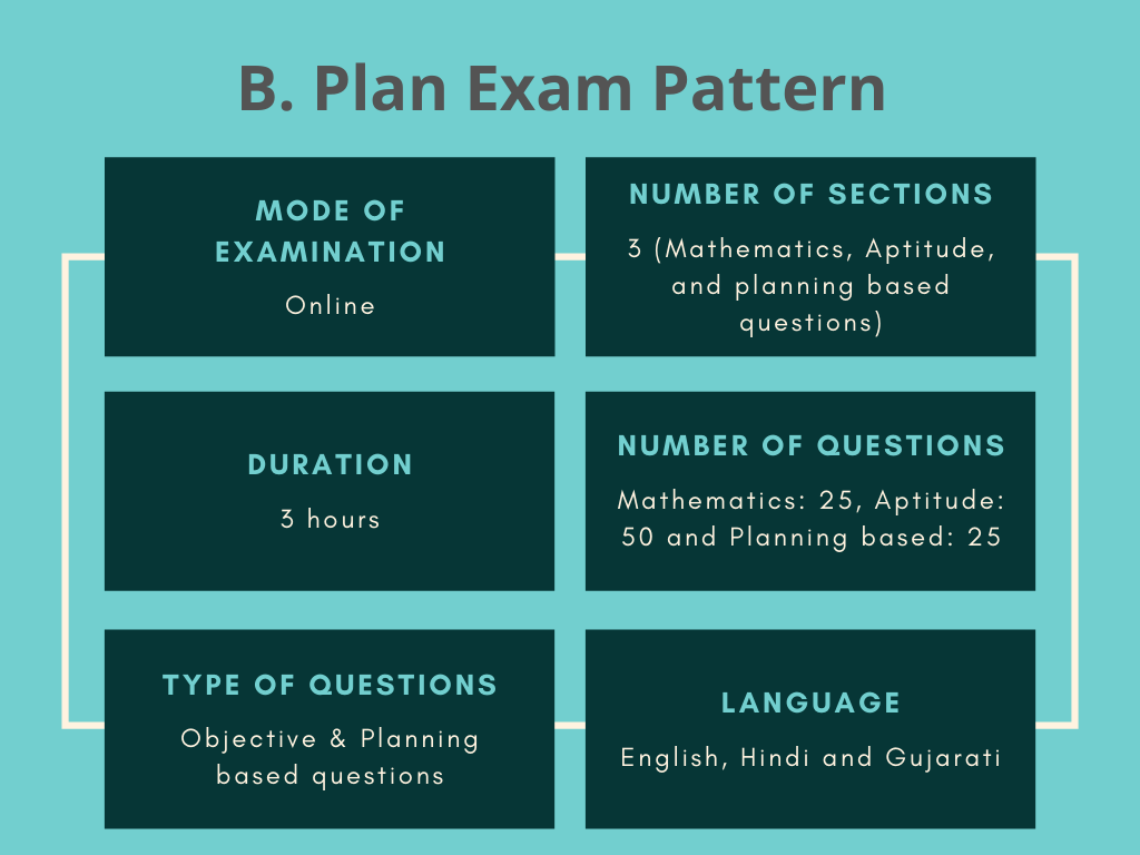 B.-Plan-Exam-Pattern-