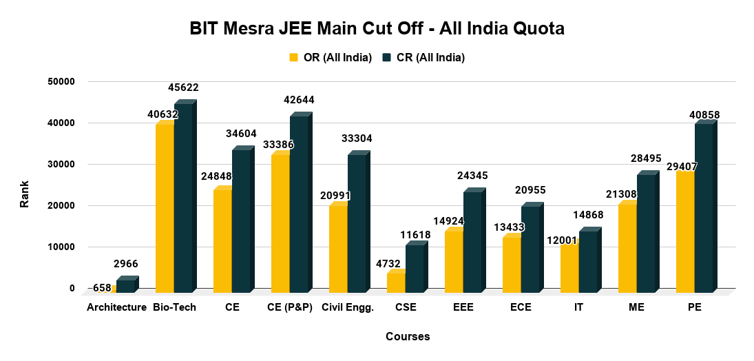 BIT Mesra JEE Main Cut Off - All India Quota