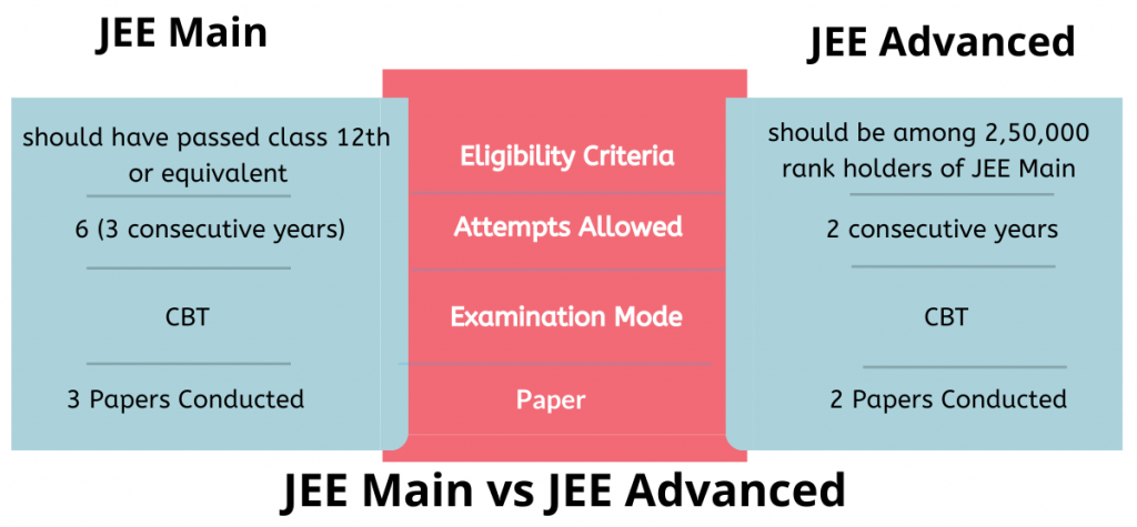 Difference between JEE Main and JEE Advanced