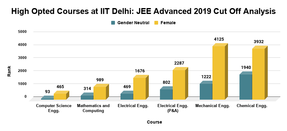 High Opted Courses at IIT Delhi JEE Advanced 2019 Cut Off Analysis