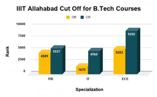 IIIT Allahabad Cut Off for B.Tech Courses