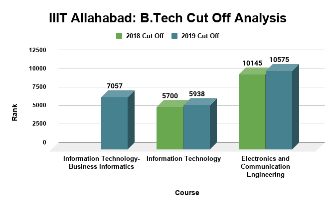 IIIT Allahabad B.Tech Cut Off Analysis