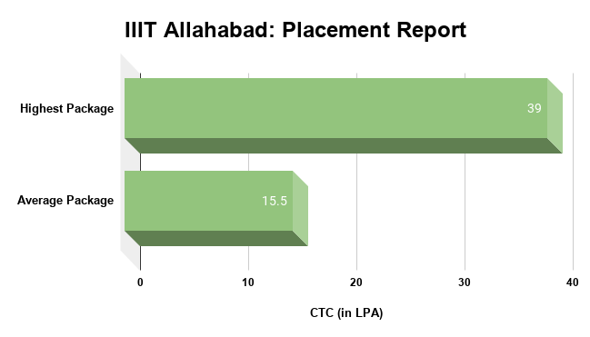 IIIT Allahabad Placement Report
