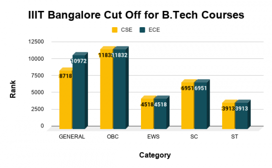 IIIT Bangalore Cut Off for B.Tech Courses