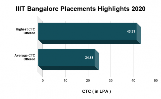 IIIT Bangalore Placements Highlights 2020